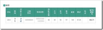第28回韓国語能力試験高級結果
